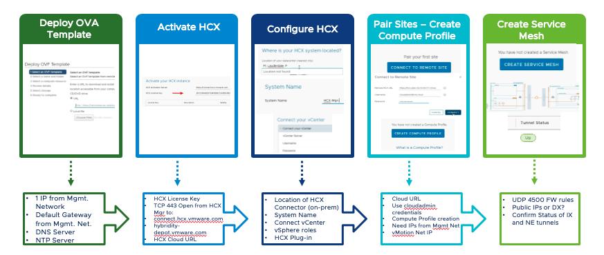 HCX On-premises Install