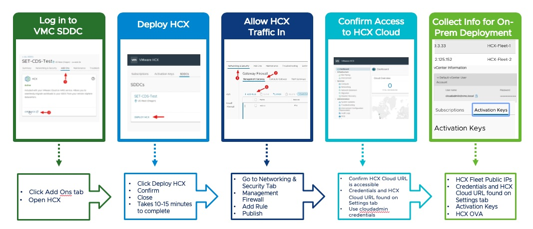 Activation of HCX in SDDC